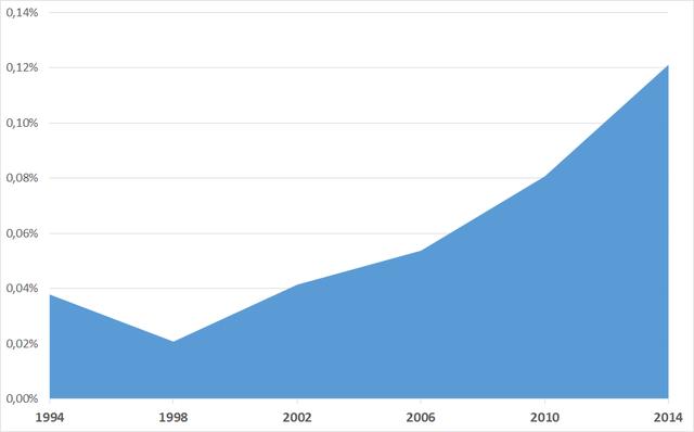 Gráfico da participação do financiamento eleitoral no PIB brasileiro (1994/2014)