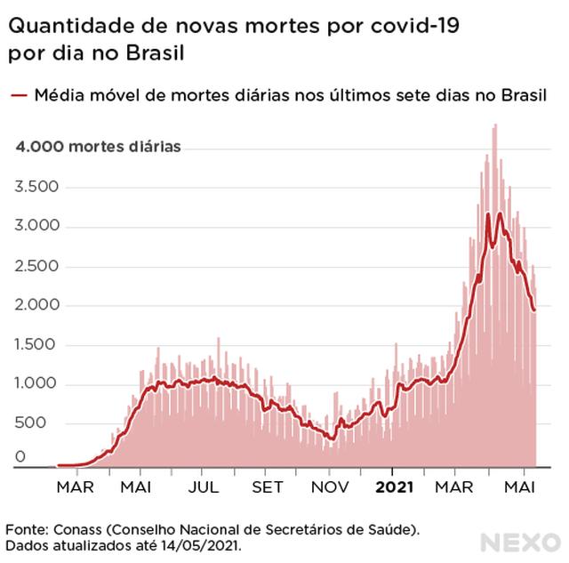 Gráfico mostra mortes por covid. Números seguem tendência de queda.