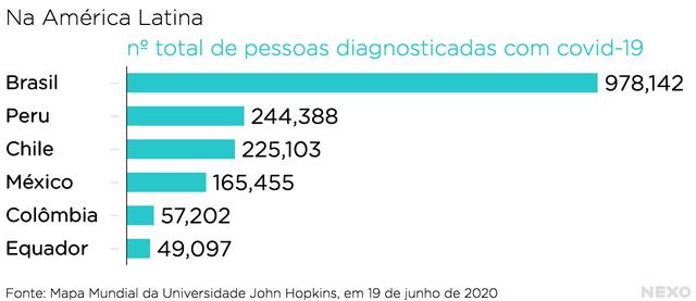 Gráfico mostra contaminados durante a pandemia na América Latina