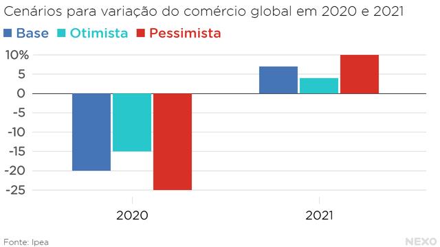 Cenários para variação do comércio global em 2020 e 2021. Cenários otimista, básico e pessimista.