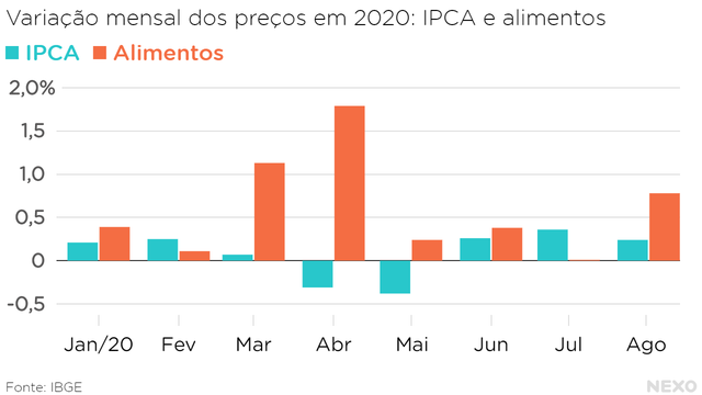Alimentos acima do IPCA em todos os meses desde janeiro, com exceção de fevereiro e julho