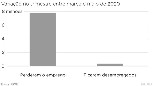 Variação no trimestre entre março e maio de 2020 milhões: perderam o emprego vs ficaram desempregados. Muito mais perderam o emprego do que ficaram desempregados.