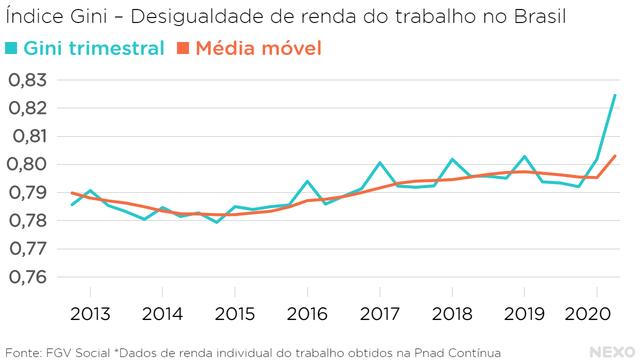 Índice Gini – Desigualdade de renda do trabalho no Brasil. Aumentou entre 2015 e começo de 2019, começou a diminuir em meados de 2019 e em 2020 voltou a subir em ritmo forte.a