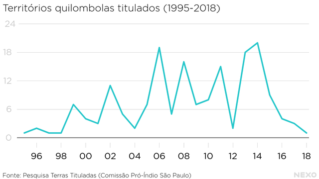 Territorios quilombolas titulados de 1995 a 2018, com dados da Comissão Pró-Índio de São Paulo