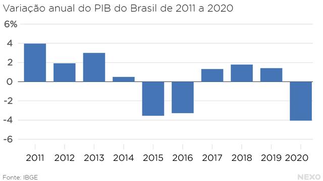 Variação anual do PIB do Brasil de 2011 a 2020. Quedas bruscas em 2015 e 2016, mas ainda mais forte em 2020