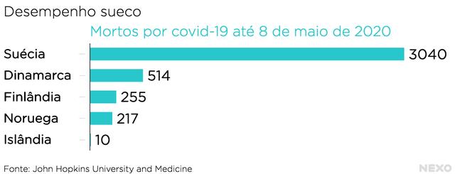 Gráfico mostra mortos por covid-19 na Suécia
