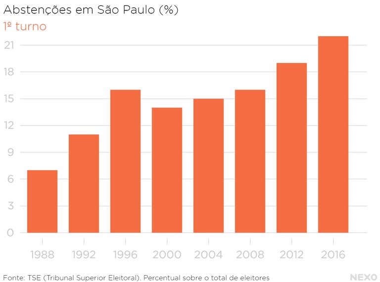 Abstenções em São Paulo 1º turno