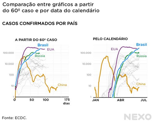 Comparação entre curvas que equiparam estágios os países e curvas que seguem ordem cronológica.. Principal diferença está na China, cuja curva começa muito antes das outras no caso cronológico