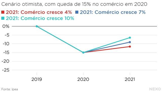 Cenário otimista, com queda de 15% no comércio em 2020