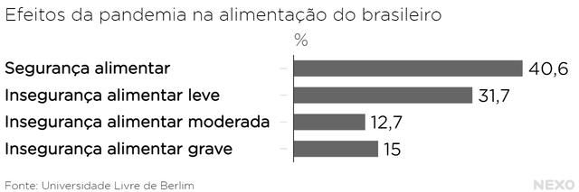 Gráfico que compara entrevistados que relataram diferentes graus de insegurança alimentar (leve, moderada e grave) e de segurança alimentar durante a pandemia