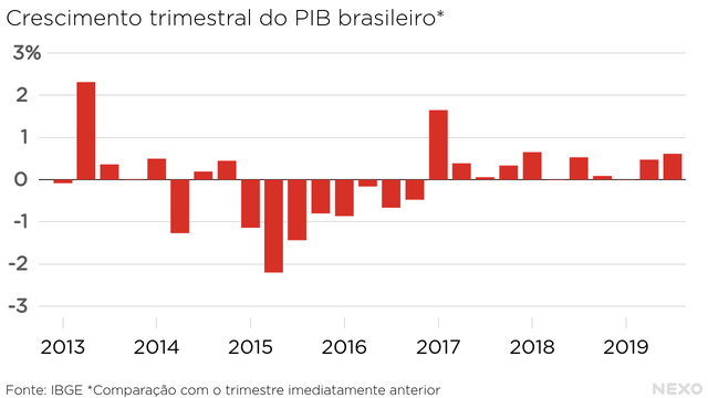 Crescimento trimestral do PIB brasileiro. Positivo, mas ainda abaixo de 1%