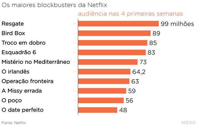 Gráfico em barra listando dez filmes e valores de audiência