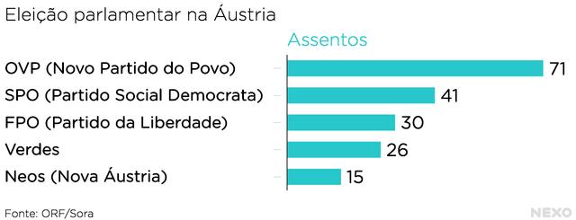 Gráfico_Áustria