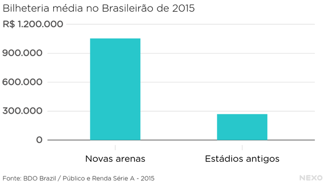 Bilheteria média no Brasileirão de 2015. Consideravelmente maior nas arenas do que nos estádios antigos