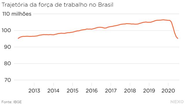 Trajetória da força de trabalho no Brasil. Crescimento a ritmo constante entre 2012 e o início de 2020, mas queda abrupta após a chegada da pandemia