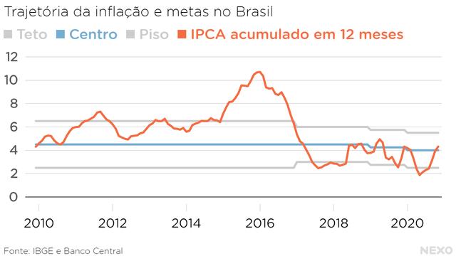 Trajetória da inflação e metas no Brasil. Em novembro de 2020, ultrapassou o centro da meta, mas continua abaixo do teto. Em outros momentos, como 2015 e 2016, a inflação esteve por bastante tempo acima do teto da meta.