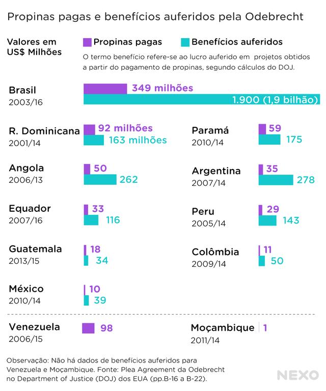 Gráficos de barra quantificam propinas pagas e benefícios auferidos pela Odebrecht em alguns países
