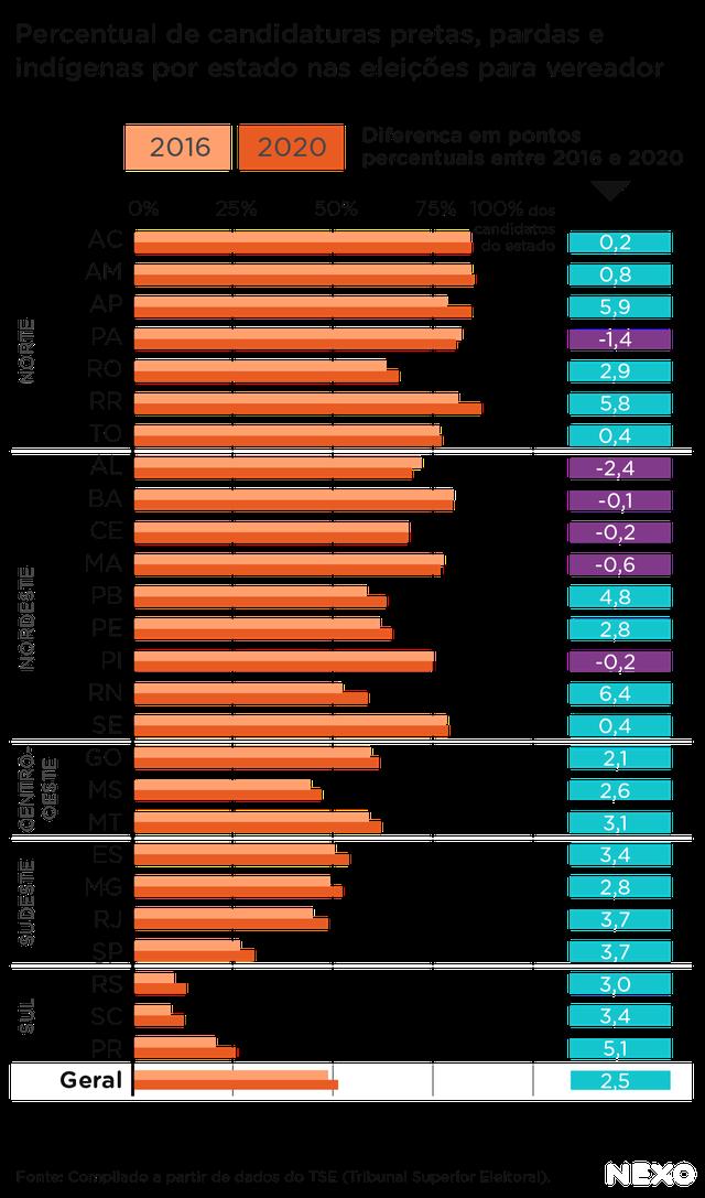 Tabela mostra percentual de candidaturas pretas, pardas e indígenas por estado da federação nas eleições para vereador de 2020