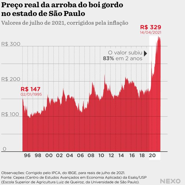 Em agosto de 2019, a arroba do boi gordo custava em média R$172,2 em valores atuais. O número é praticamente a metade da média do mesmo mês em 2021, que foi de R$315,2