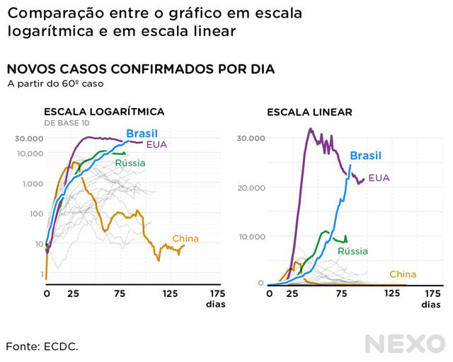 Gráficos em escalas logarítmicas e lineares. Duas escalas são diferentes e destacam informações diferentes. No Brasil, logarítmica está em formato de onda; a linear está em exponencial ascendente