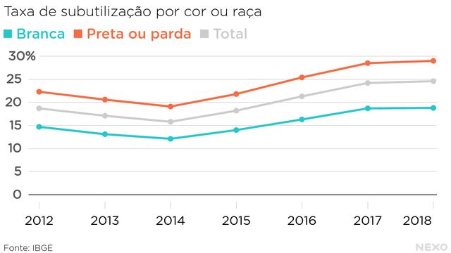 Taxa de desemprego por cor ou raça: branca e preta ou parda (2012-2018). Todos os grupos subiram a partir de 2015, mas a subutilização entre pretos e pardos sempre foi mais alta do que entre brancos (no período de 2012 a 2018).