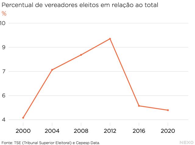 Gráfico mostrado dados sobre a eleição de vereadores do PT desde as eleições nos anos 2000