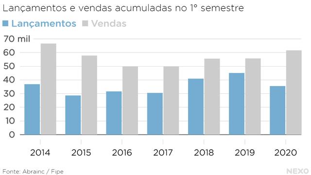 Lançamentos e vendas acumuladas no 1° semestre. Nível de vendas em 2020 é o mais alto desde 2014, seguindo tendência de alta desde 2018. Lançamentos caíram em relação a 2019