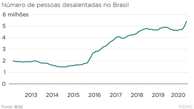Número de pessoas desalentadas no Brasil. Maior patamar da história na crise da pandemia de 2020