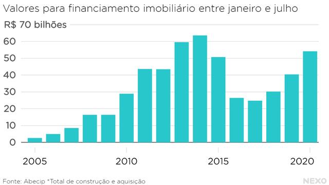 Valores para financiamento imobiliário entre janeiro e julho. Maior valor acumulado em 2020 nos primeiros sete meses desde 2014.