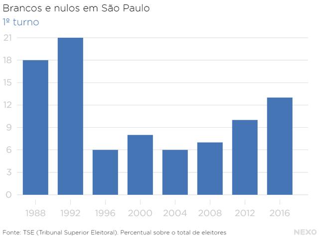 Histórico de votos brancos e nulos em São Paulo 1º turno
