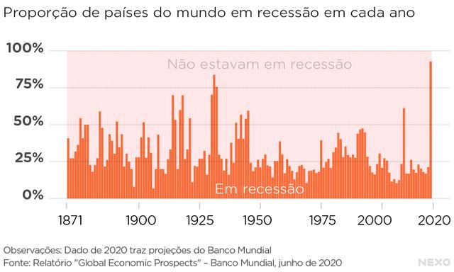 Proporção de países em recessão ao mesmo tempo. Raramente supera 50%. Em 2020, deve superar 90% e bater recorde