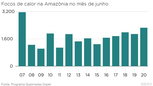 Série histórica de focos de calor na Amazônia no mês de junho. O dado de junho de 2020 só é menor que o de junho de 2007.