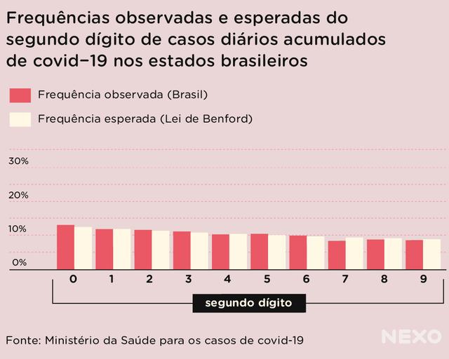 Gráfico de colunas brancas e vermelhas sobre frequências observadas e esperadas do segundo dígito de casos diários acumulados de covid-19 nos estados brasileiros
