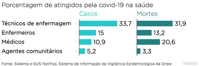 Proporção de casos e mortes entre profissionais da saúde