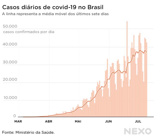 Casos continuam crescendo no Brasil quatro meses após início da pandemia