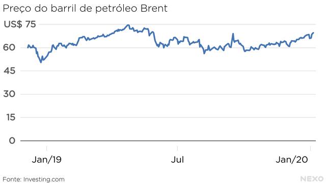 Preço do barril de petróleo Brent. Em janeiro de 2020, maior valor desde maio de 2019.