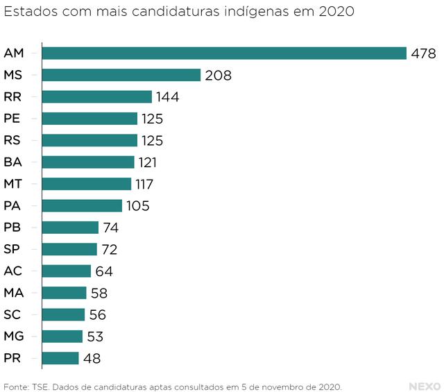 Gráfico mostra os 15 estados com mais candidaturas indígenas em 2020. O primeiro é o Amazonas, com 478 candidaturas. Em seguida, estão Mato Grosso do Sul (208), Roraima (144), Pernambuco (125), Rio Grande do Sul (125), entre outros.