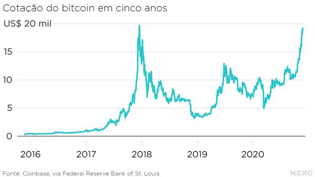 Cotação do bitcoin em cinco anos. Picos no final de 2017 e 2020