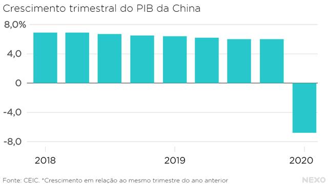 Crescimento trimestral do PIB da China desde 2018. Entre 6% e 7% de alta em todos os trimestres (em comparação ao mesmo período do ano anterior) até a queda de 6,8% no primeiro trimestre de 2020.