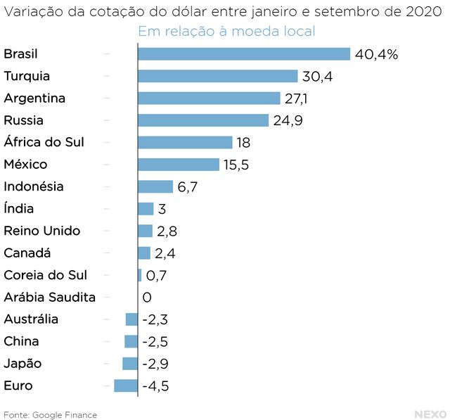 Variação da cotação do dólar entre janeiro e setembro de 2020. Comparação entre diferentes países: Brasil teve maior variação, seguido de Turquia, Argentina, Rússia, África do Sul e México