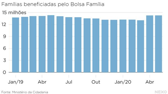 Famílias beneficiadas pelo Bolsa Família. Queda a partir de maio de 2019 e retomada em abril de 2020