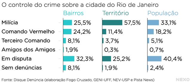 Resultado de levantamento feito a partir de ligações para o Disque Denúncia, no Rio de Janeiro