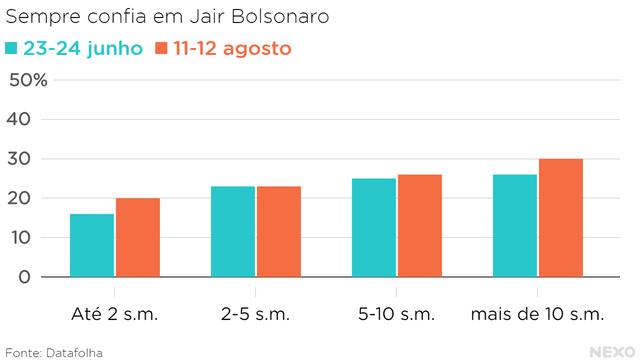 Gráfico de barras mostra a porcentagem de pessoas em diferentes faixas de renda que dizem sempre confiar em Jair Bolsonaro, com base em duas pesquisas do Datafolha