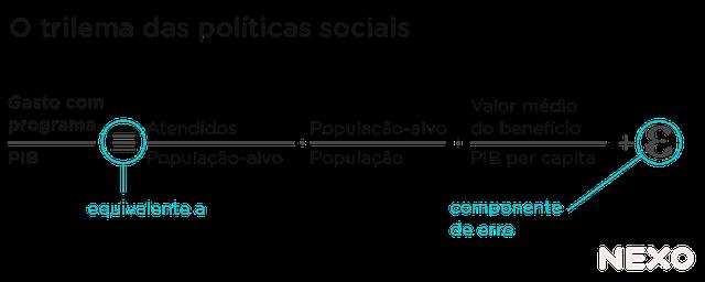 Equação esquemática do trilema das políticas sociais