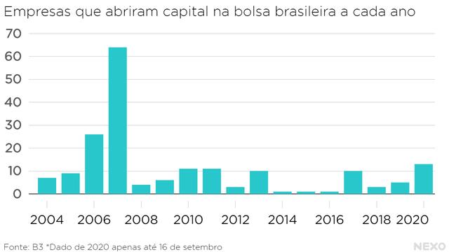 Empresas que abriram capital na bolsa brasileira a cada ano. Pico em 2007, e depois não passa de 11, até 2020 quando chega a 13 ainda em setembro