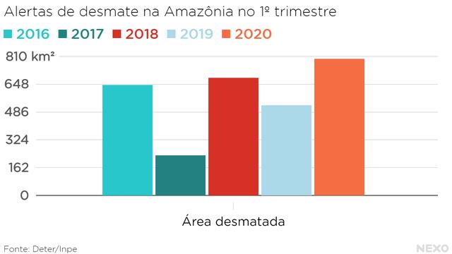 Área desmatada entre janeiro e abril de 2020 supera os valores de 2016, 2017, 2018 e 2019.
