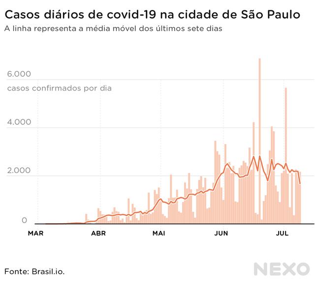 São Paulo decidiu reabrir parques