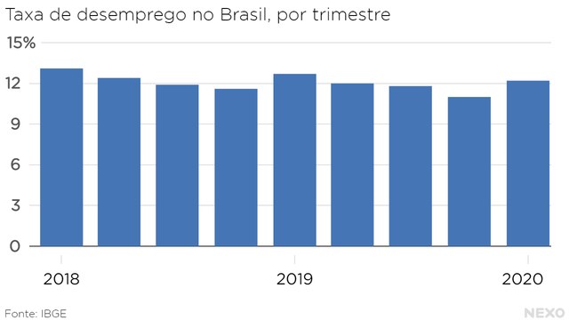 Taxa de desemprego no Brasil, por trimestre. Costuma ser mais alta no primeiro trimestre. Salto entre o fim de 2019 e começo de 2020 foi grande.