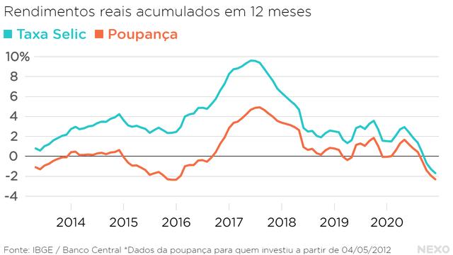 Rendimentos reais acumulados em 12 meses. Poupança e Selic mergulharam em território negativo em 2020