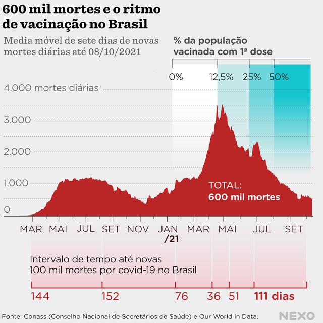 Gráfico que mostra a média móvel de novas mortes por covid-19 e ritmo de vacinação desde março de 2020, chegamos a marca de 600 mil mortos